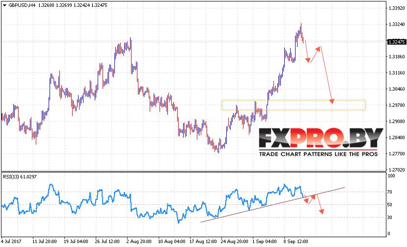 GBP/USD прогноз Фунт Доллар на 14 сентября 2017