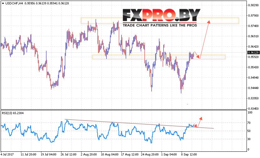 USD/CHF прогноз курс Доллара к Франку на 14 сентября 2017