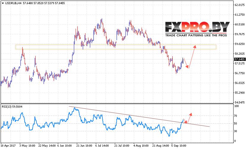 USD/RUB прогноз курса Доллара на 14 сентября 2017