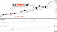 Стратегия FOREX «Momentum Trading»