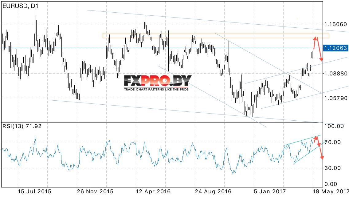 Форекс прогноз по евро доллар на 15 мая 2015 список брокеров forex com