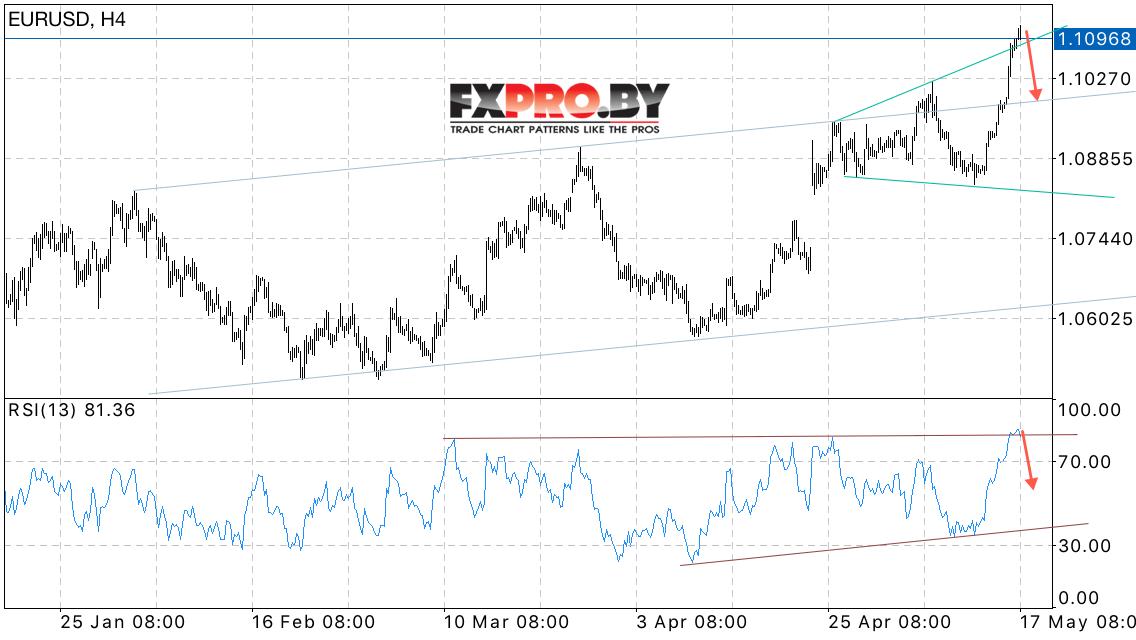 Прогноз евродоллар форекс где посмотреть транзакции биткоин