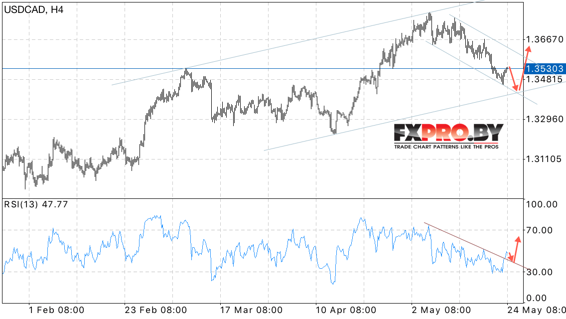 Курс евро EUR - profi-forexorg