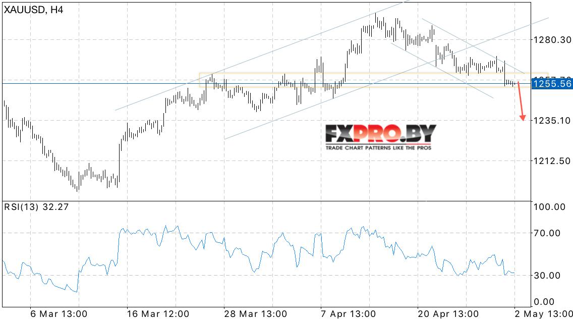 Цена на золото на форекс форум форекс независимый отзывы