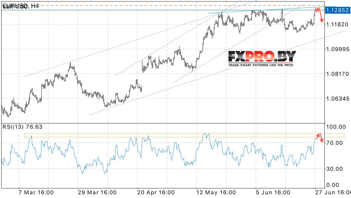 Курс доллар евро сегодня