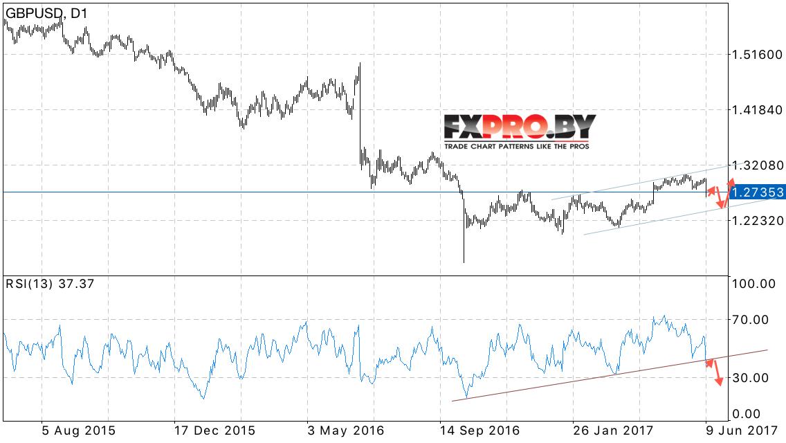 Прогноз форекс на 17 июня 2015 форумы forex