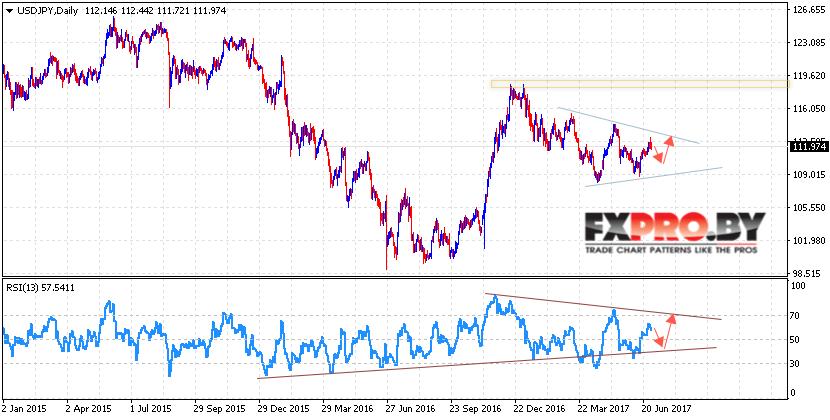 Прогноз форекс на 29 июля 2015 форекс без первых вложений
