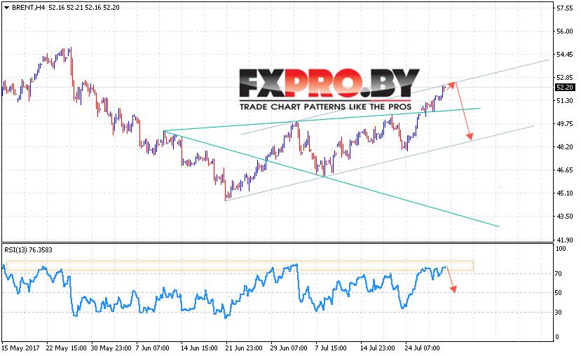 Аналитика и BRENT прогноз цен на нефть на 1 августа 2017