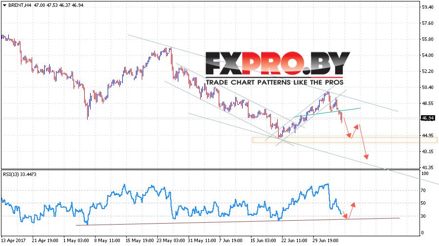 Аналитика и прогноз цен на нефть BRENT на 10 июля 2017