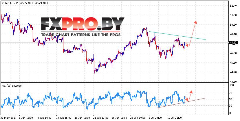 Аналитика и прогноз цен на нефть BRENT на 14 июля 2017