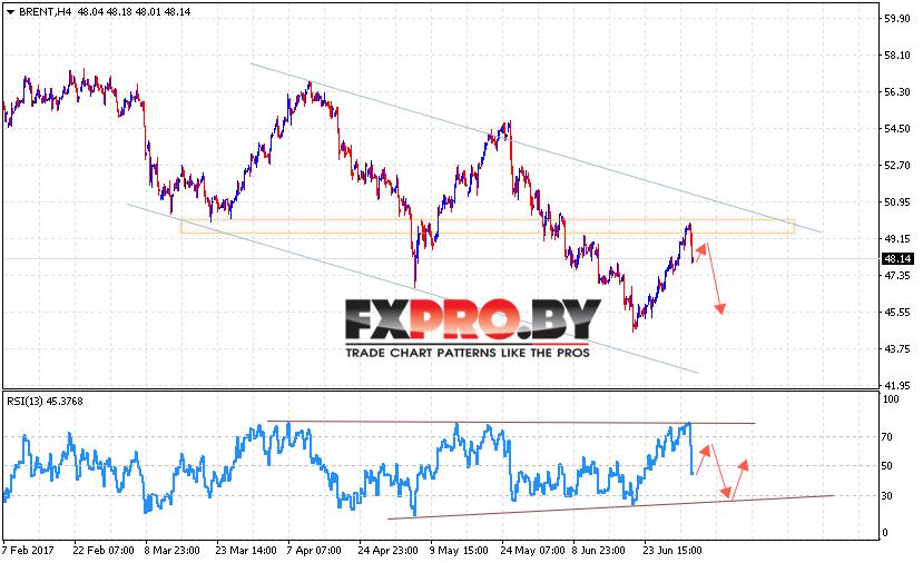 BRENT прогноз цены на нефть на 6 июля 2017