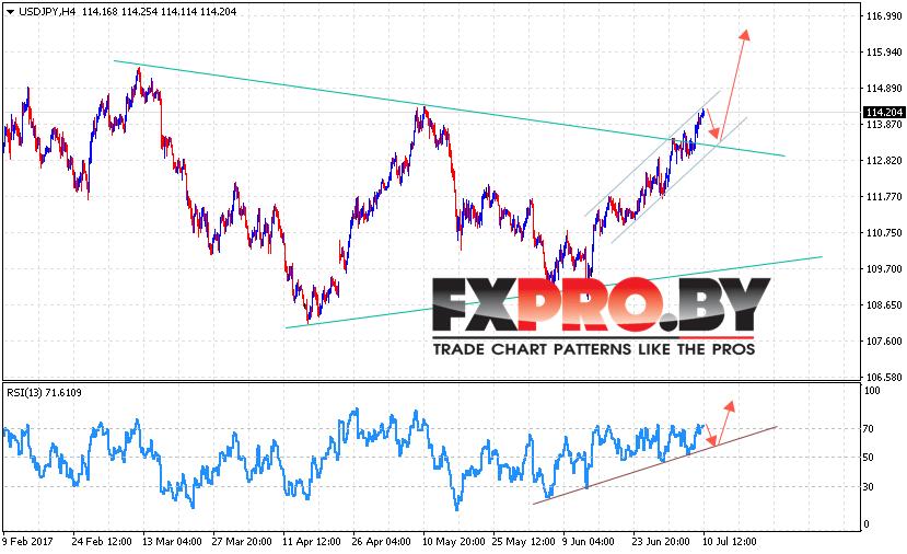 Доллар Иена прогноз Форекс USD JPY на 11 июля 2017