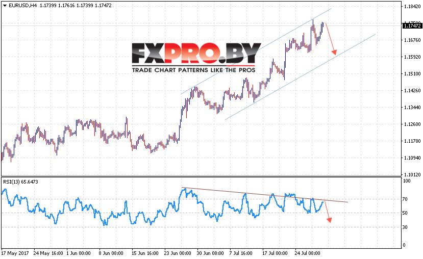 EUR/USD прогноз Евро Доллар на 1 августа 2017