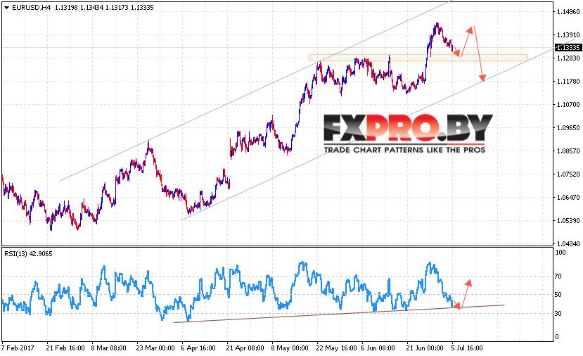 EUR/USD прогноз Евро Доллар на 6 июля 2017