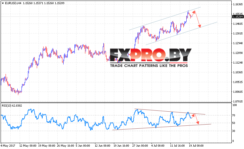 EUR/USD прогноз на 20 июля 2017