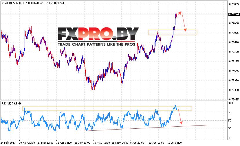Форекс прогноз Австралийский Доллар на 18 июля 2017