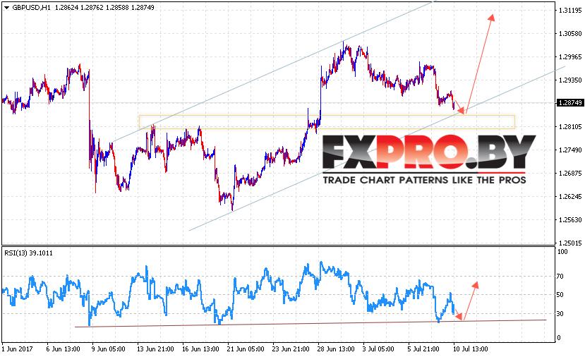 Фунт Доллар GBP USD прогноз Форекс на 11 июля 2017