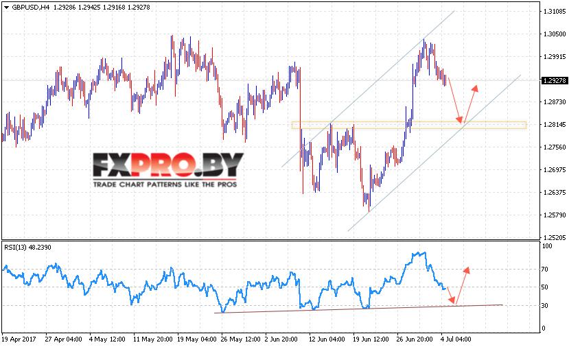Фунт Доллар прогноз и анализ GBP USD на 5 июля 2017