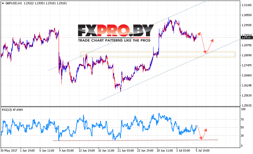 GBP/USD прогноз Форекс Фунт Доллар на 6 июля 2017