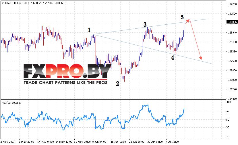 GBP/USD прогноз Фунт Доллар на 17 июля 2017