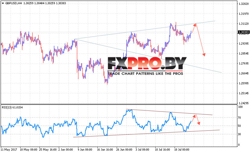 GBP/USD прогноз Фунт Доллар на 25 июля 2017