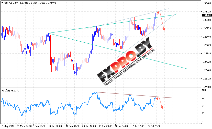 GBP/USD прогноз Фунт Доллар на 28 июля 2017