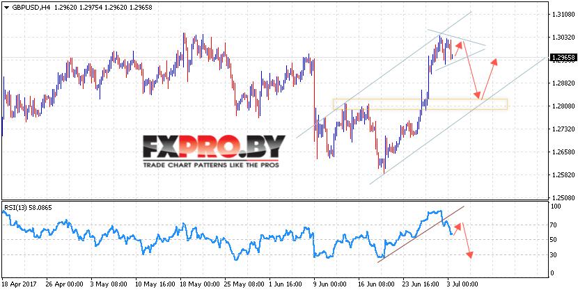 GBP/USD прогноз Фунт Доллар на 4 июля 2017