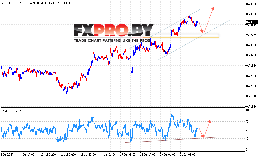NZD/USD прогноз Новозеландского Доллара на 25 июля 2017
