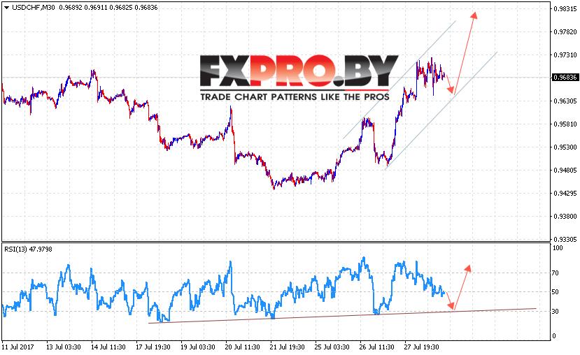 USD/CHF прогноз курса Доллара к Франку на 1 августа 2017