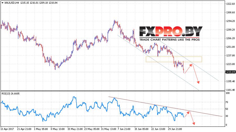 XAU/USD прогноз Форекс цен на Золото на 10 июля 2017