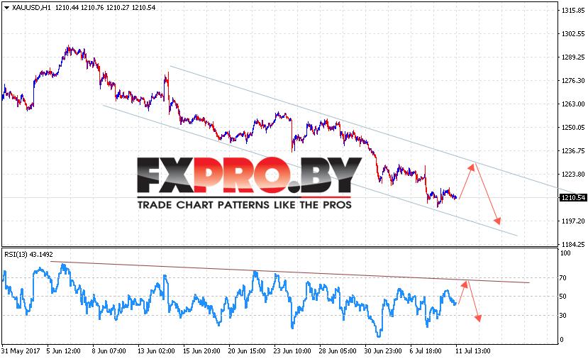 XAU/USD прогноз Форекс цен на Золото на 12 июля 2017