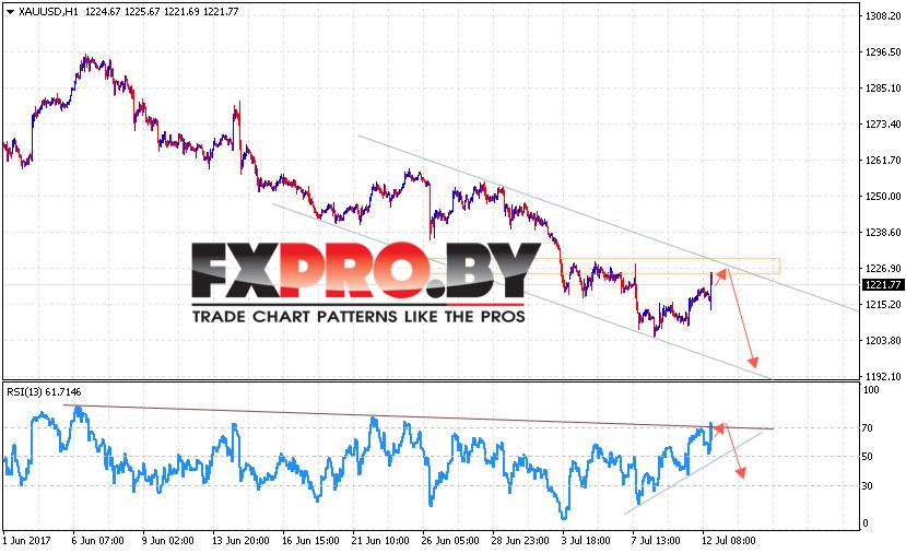 XAU/USD прогноз Форекс цен на Золото на 13 июля 2017