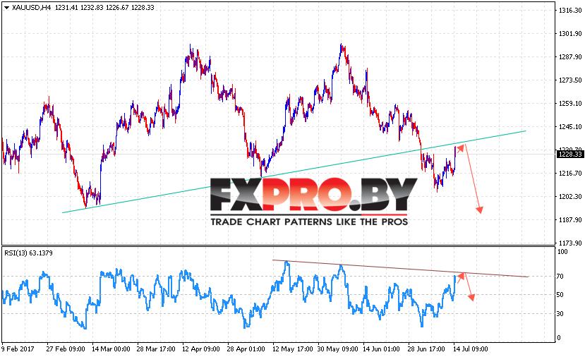XAU/USD прогноз Форекс цен на Золото на 17 июля 2017