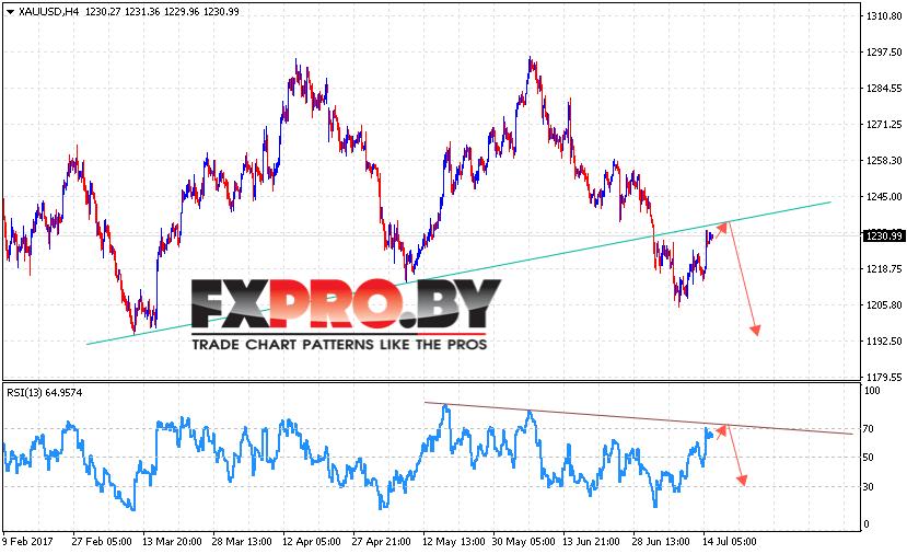 XAU/USD прогноз Форекс цен на Золото на 18 июля 2017