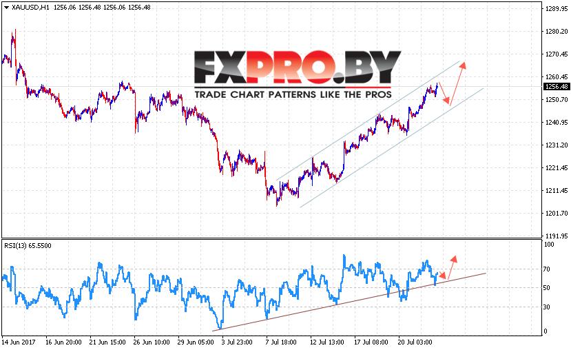 XAU/USD прогноз Форекс цен на Золото на 25 июля 2017