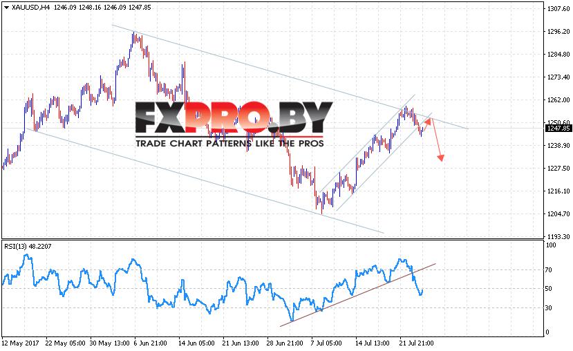 XAU/USD прогноз Форекс цен на Золото на 27 июля 2017