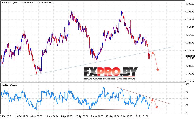 XAU/USD прогноз Форекс цен на Золото на 6 июля 2017