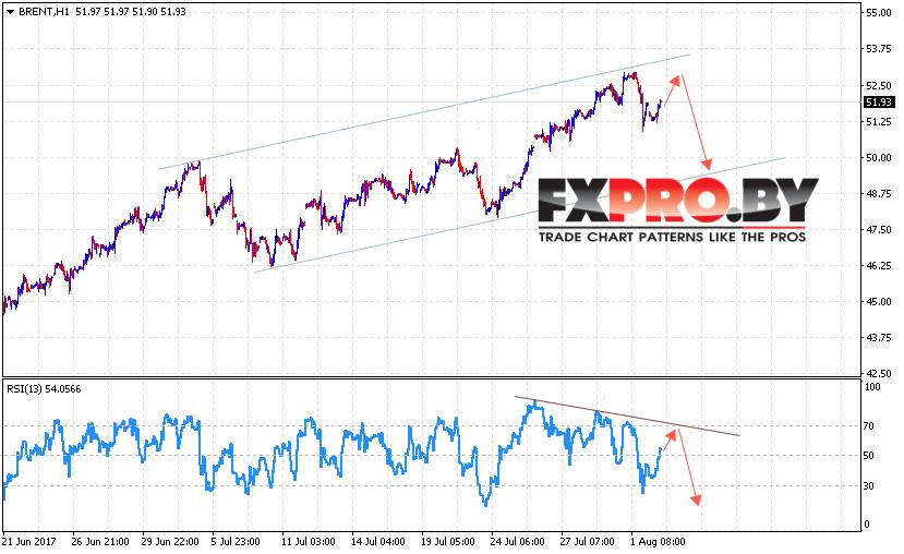 BRENT прогноз цен на нефть на 3 августа 2017