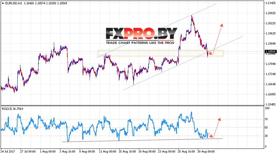 EUR/USD прогноз Евро Доллар на 1 сентября 2017