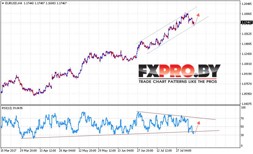 EUR/USD прогноз Евро Доллар на 10 августа 2017