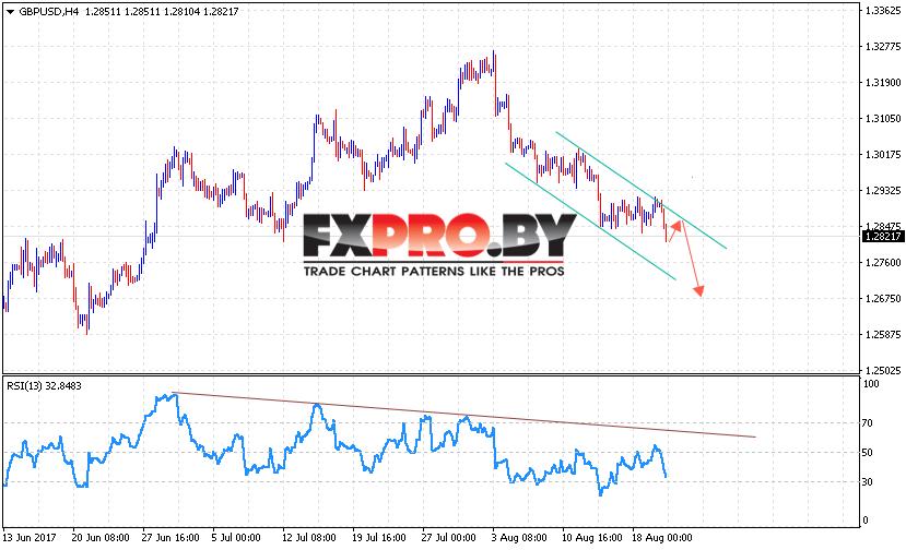 GBP/USD прогноз Фунт Доллар на 23 августа 2017