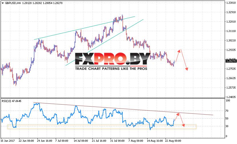 GBP/USD прогноз Фунт Доллар на 25 августа 2017