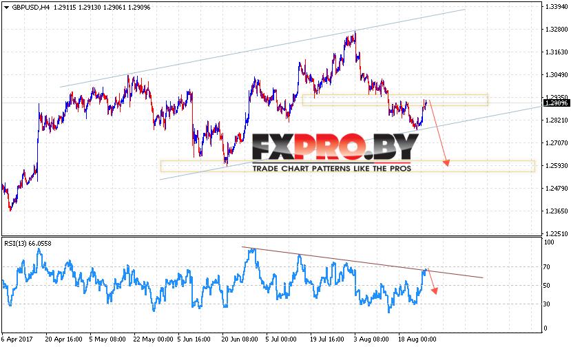 GBP/USD прогноз Фунт Доллар на 29 августа 2017