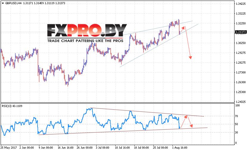 GBP/USD прогноз Фунт Доллар на 4 августа 2017