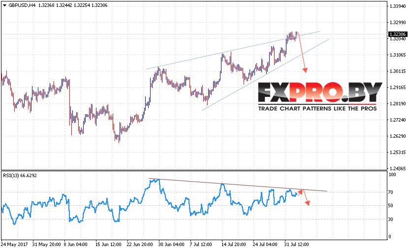 GBP/USD прогноз на 3 августа 2017