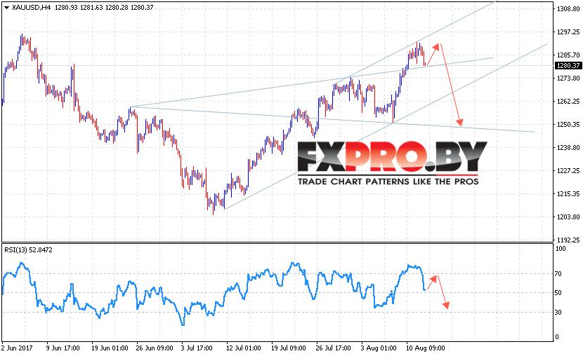 XAU/USD прогноз Форекс цен на Золото на 15 августа 2017