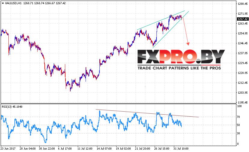 XAU/USD прогноз Форекс цен на Золото на 2 августа 2017