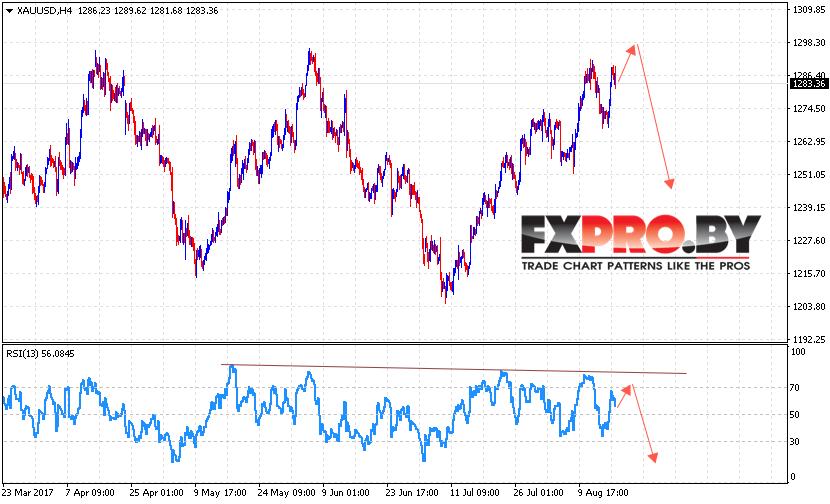 XAU/USD прогноз цен на Золото на 18 августа 2017