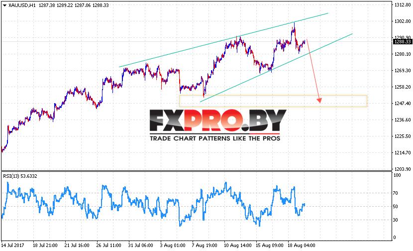 XAU/USD прогноз цен на Золото на 22 августа 2017