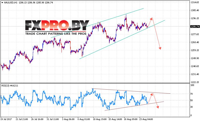 XAU/USD прогноз цен на Золото на 25 августа 2017